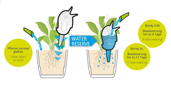 Scheurich BÖRDY Sistema d`irrigazione