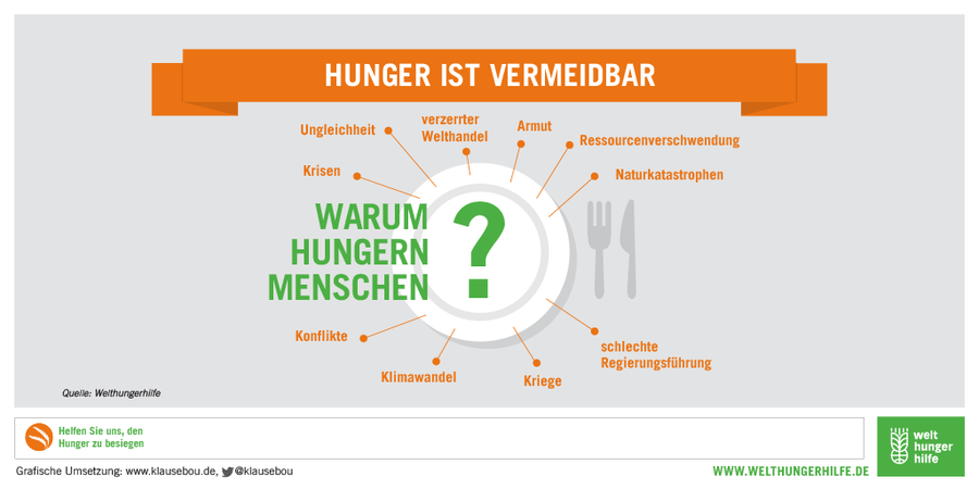 csm_Infografik_Hunger_Gruende_Warum_Welthungerhilfe_1024x512_5_753efa2436.png